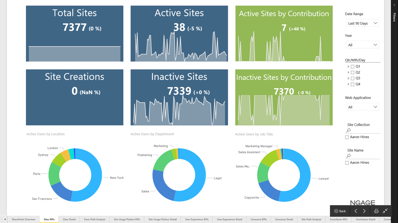 NGAGE Active and Inactive Sites