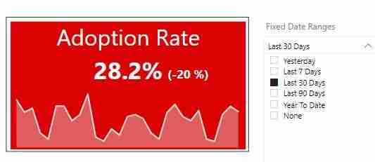 Adoption Rate